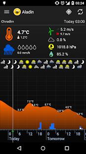 Meteor (Počasí) » Aladin PC